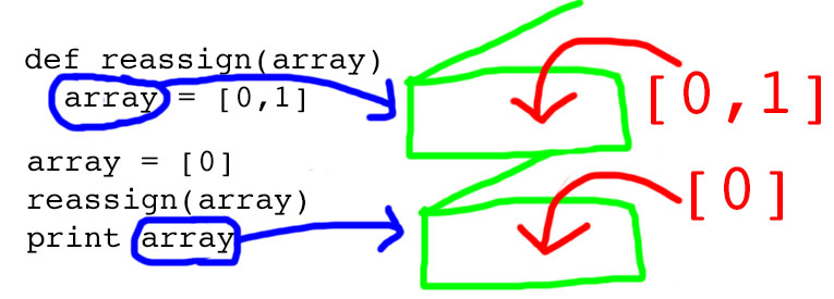 Is Ruby pass-by-reference or pass-by-value? | Robert Heaton