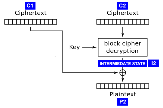 Decryption in CBC mode (Illustration from robertheaton.com)