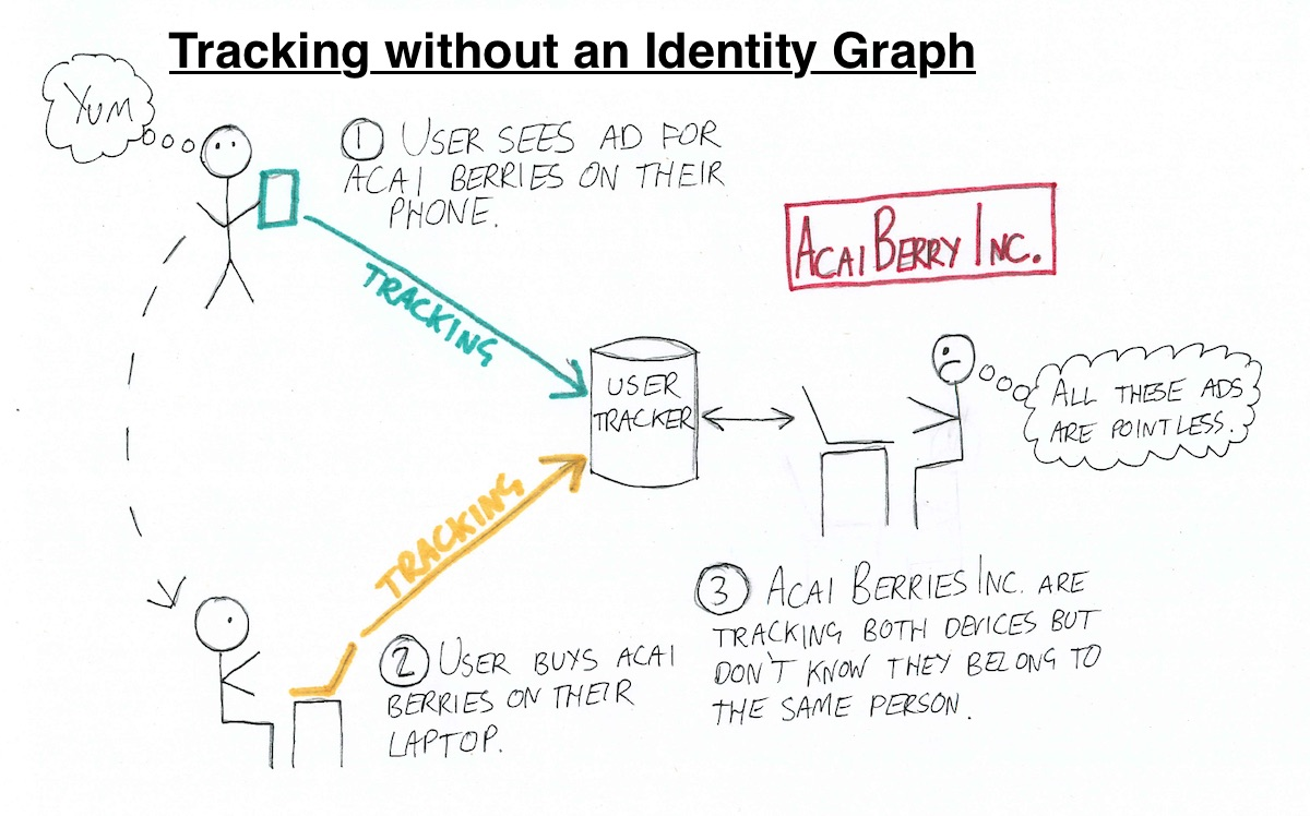 Identity Graphs: how online trackers follow you across