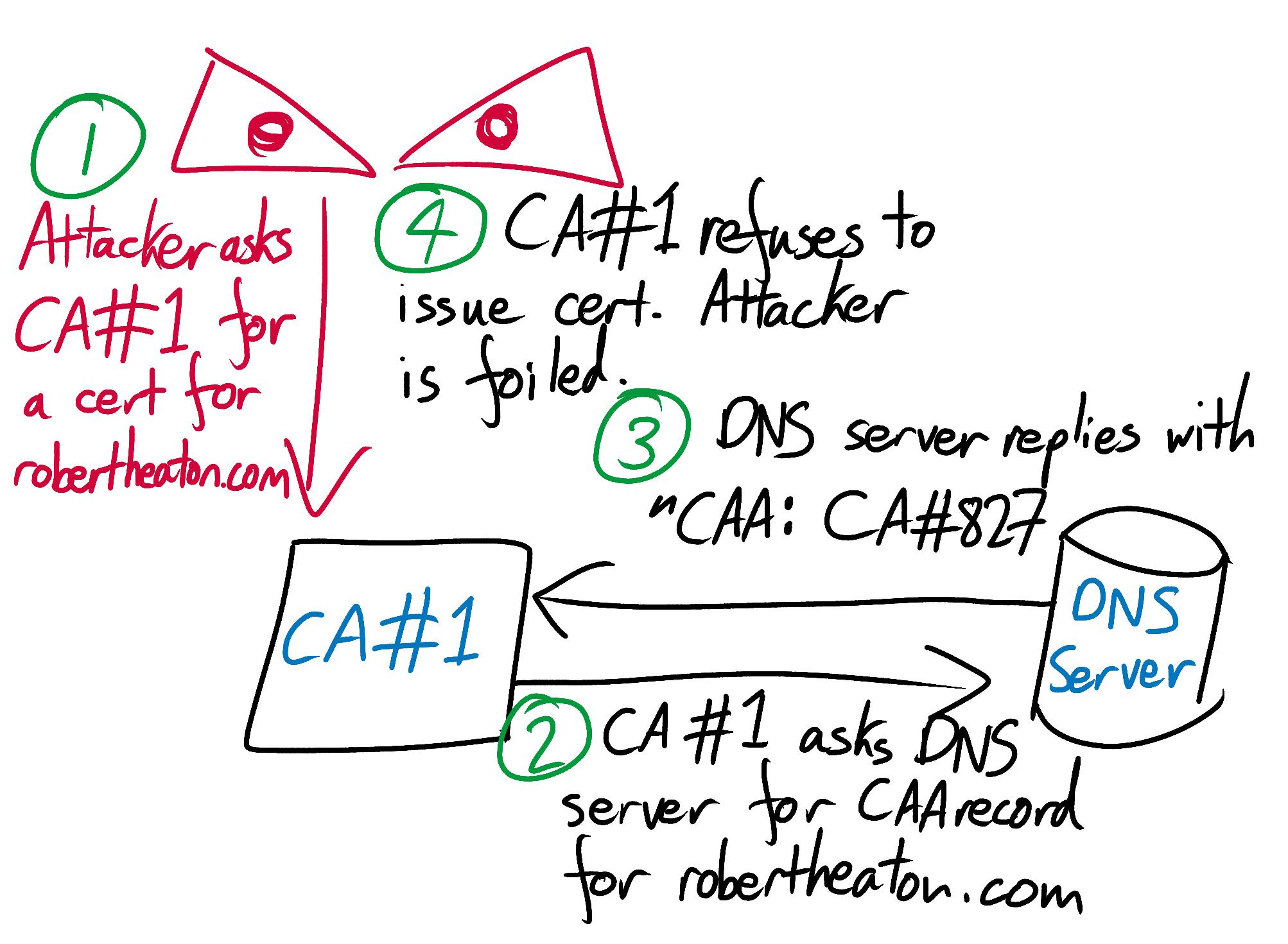 HTTPS in the real world | Robert Heaton