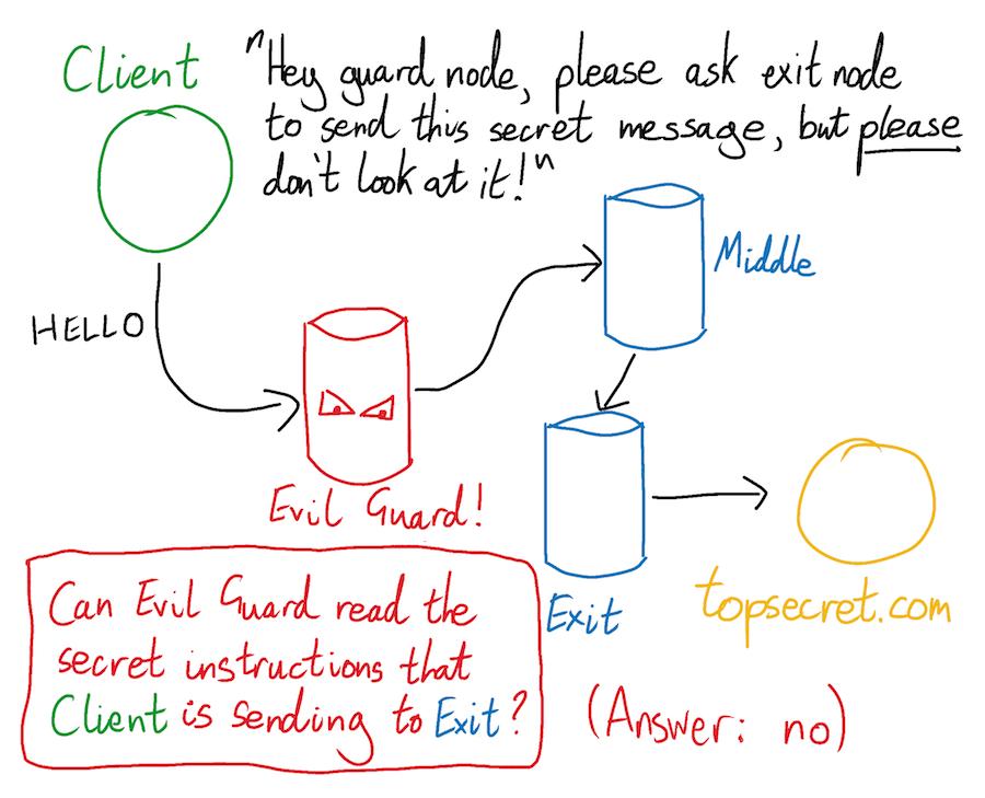 How does Tor work? | Robert Heaton